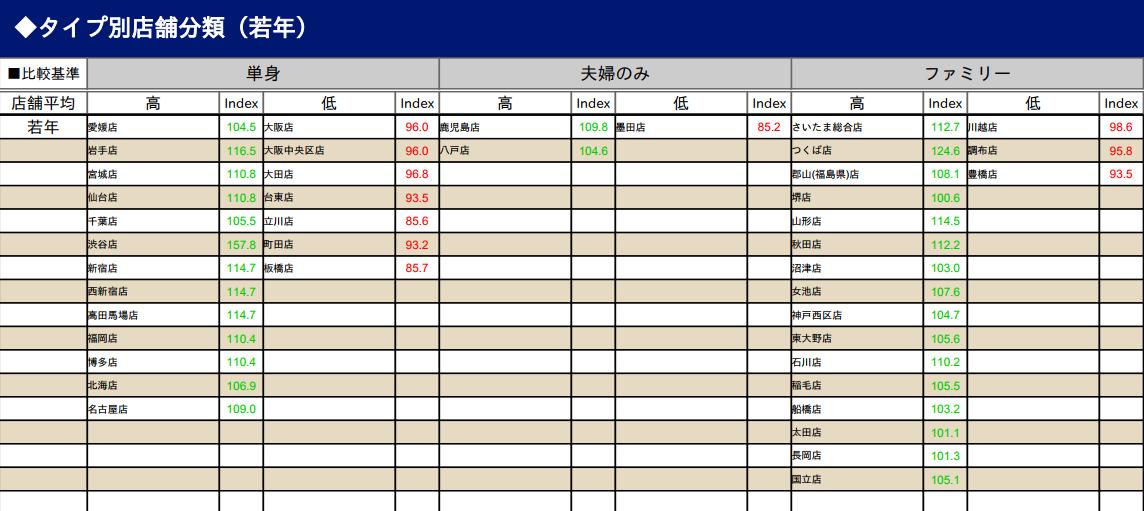 ② 店舗をグルーピングした定型レポート帳票:各タイプに該当する店舗が一覧で出力