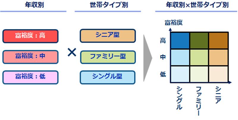 駅別グループ分析の例